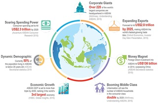 Opportunities surrounding the ASEAN region.